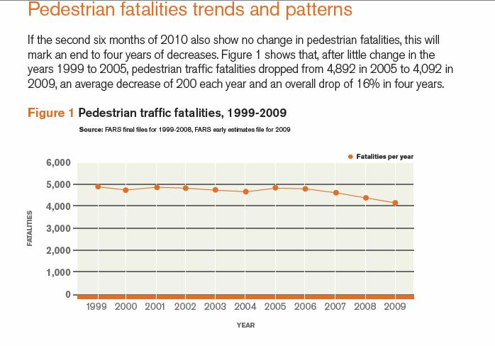 PedestrianDeaths