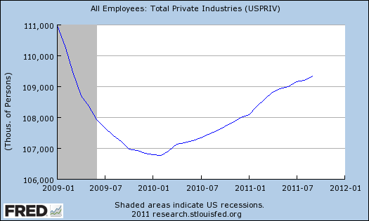 FRED_private-employment