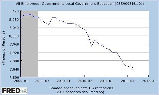 FRED_teacher-employment