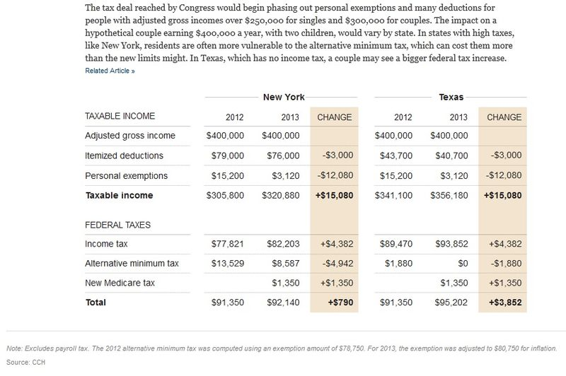 NYTimes_Taxes