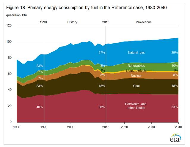 US_EnergyMix2040